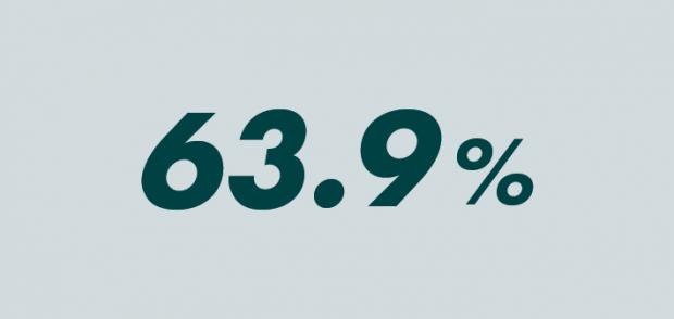 63.9%
