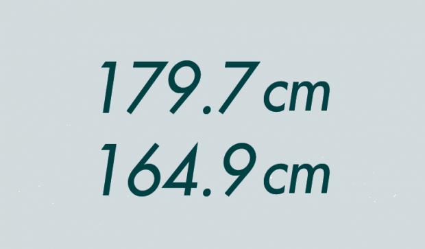 179.7cm、164.9cm
