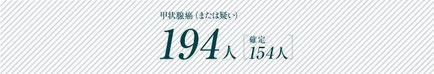 甲状腺癌(または疑い)194人/確定154人
