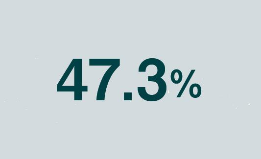 47.3%